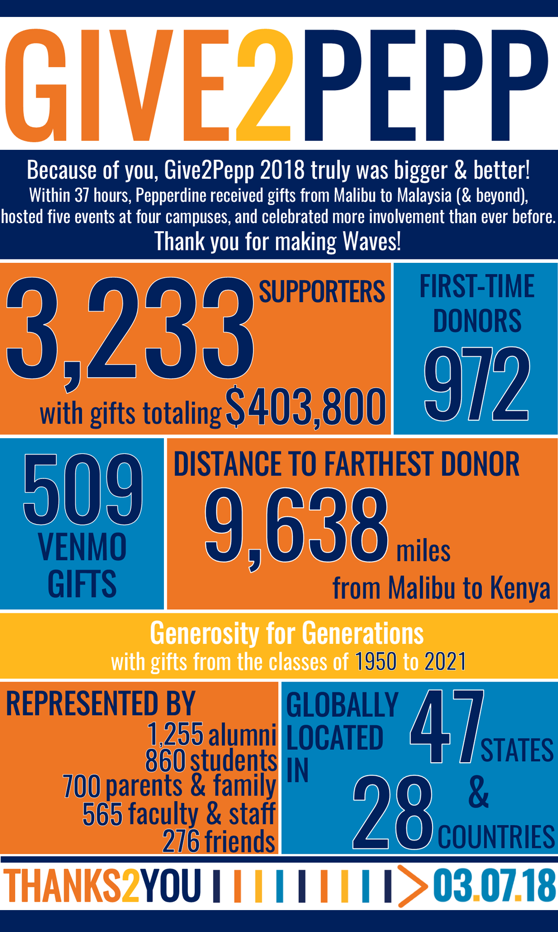 Give2Pepp 2018: 3,233 supporters with gifts totally $403,800. 972 first-time donors. 509 venmo gifts. Distance to farthest donor was 9,638 miles from Malibu to Kenya. Gererosity for Generations with gifts from the classes of 1950 - 2021. Represented by 1,255 alumni, 860 students, 700 parents and family, 565 faculty and staff, 276 friends. Globally located in 47 states and 28 countries.