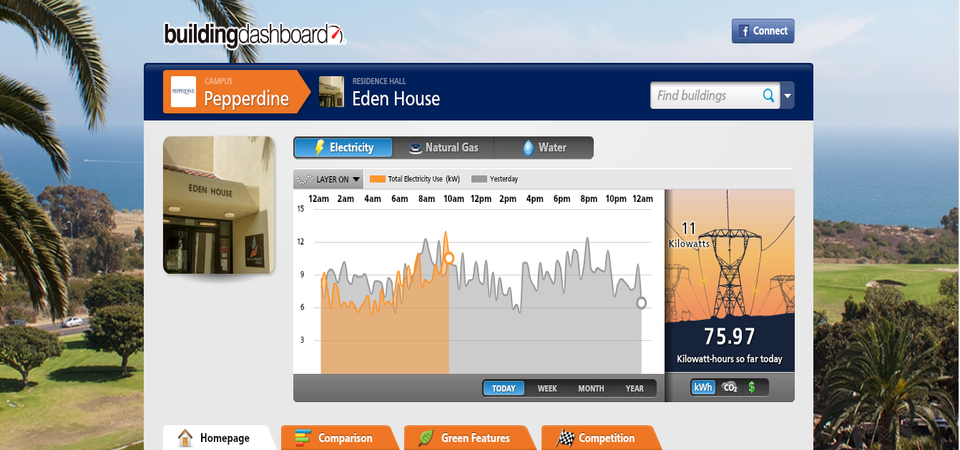 Energy usage data - Pepperdine University